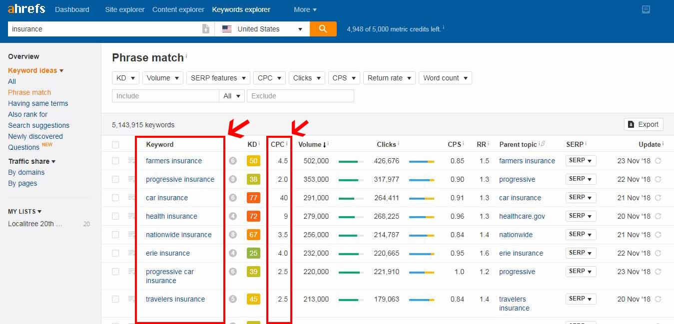 how to use ahref to find high cpc keywords in india
