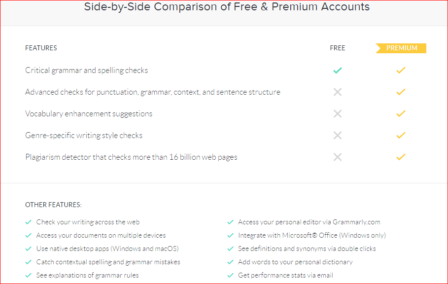 Grammarly free vs grammarly premium